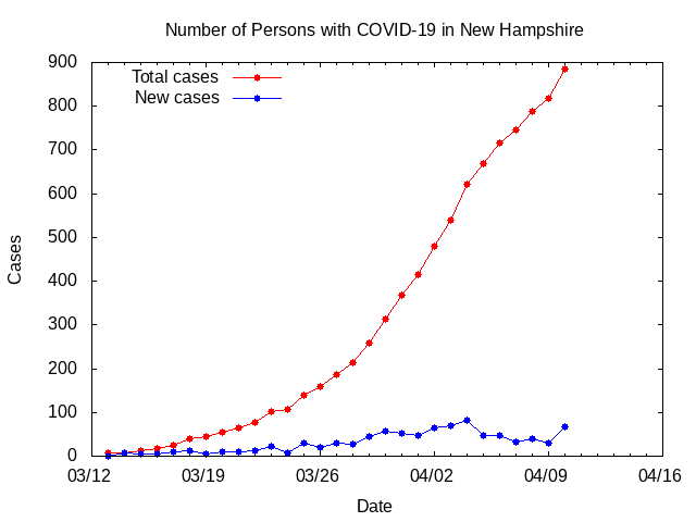 Number of Persons with COVID-19 in New Hampshire